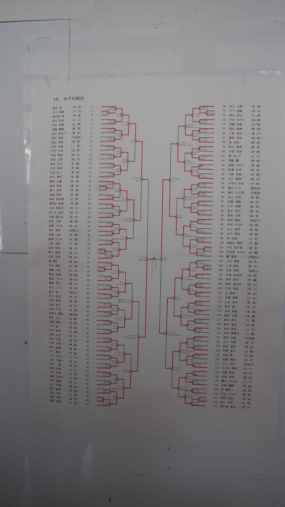 1年生女子形 組み合わせ表による結果